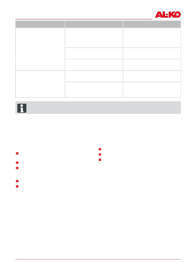 Gebrauchsinformation Datenblatt Zu Al Ko Moweo 385 Li Akku